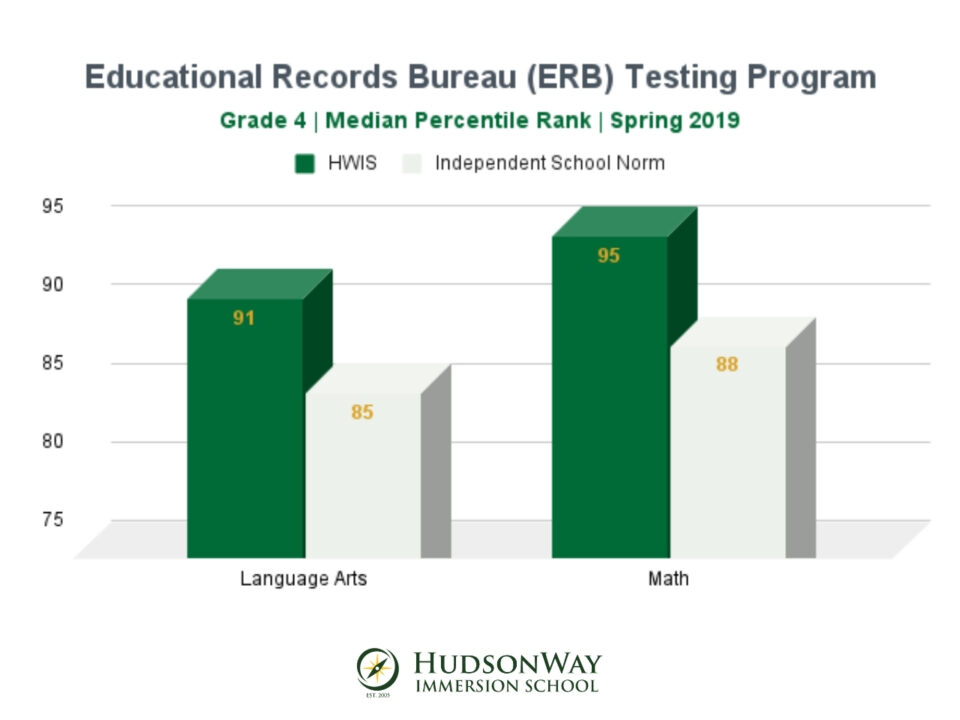 ERB Testing Grade 4 | HudsonWay Immersion School