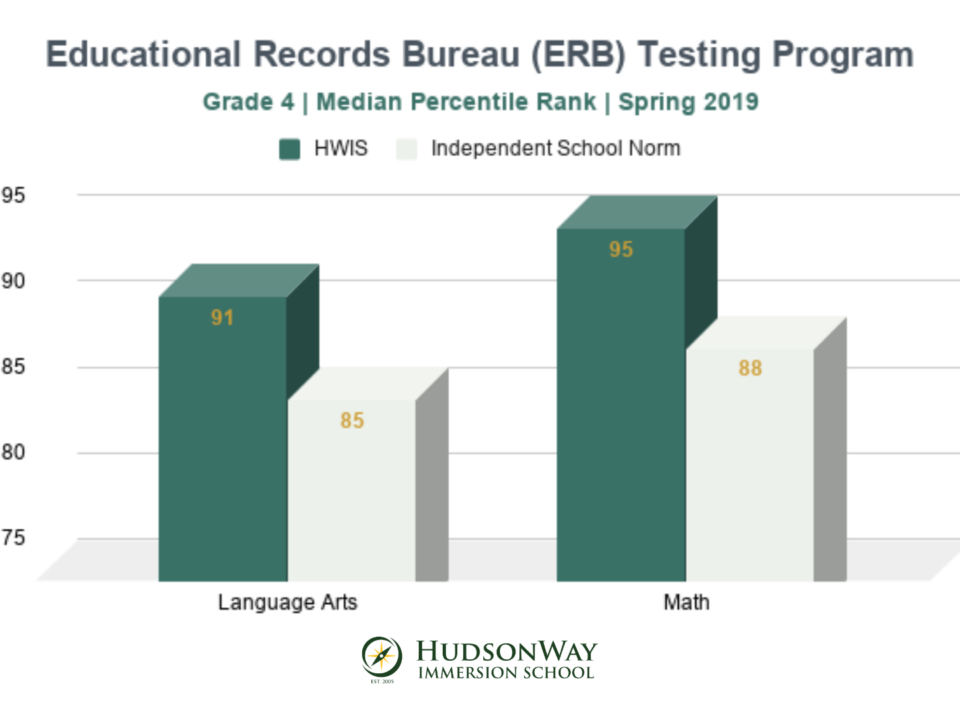 ERB Comprehensive Testing Program Grade 4 | HudsonWay Immersion School