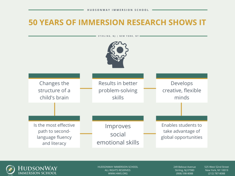 50 Years of Immersion Research | HudsonWay Immersion School