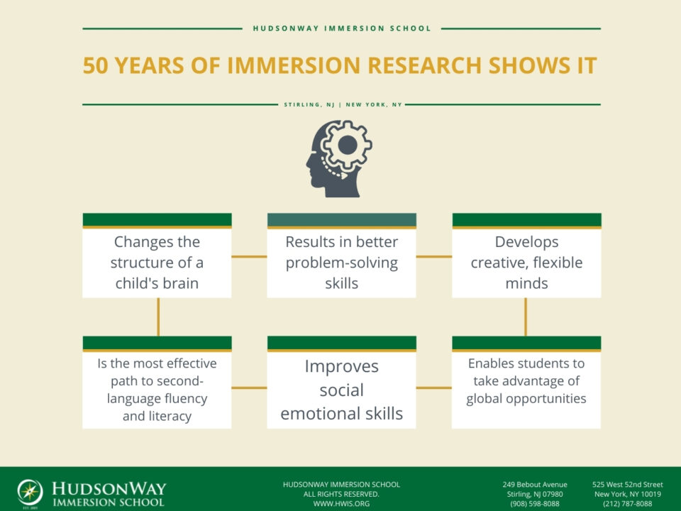 Immersion Research | HudsonWay Immersion School